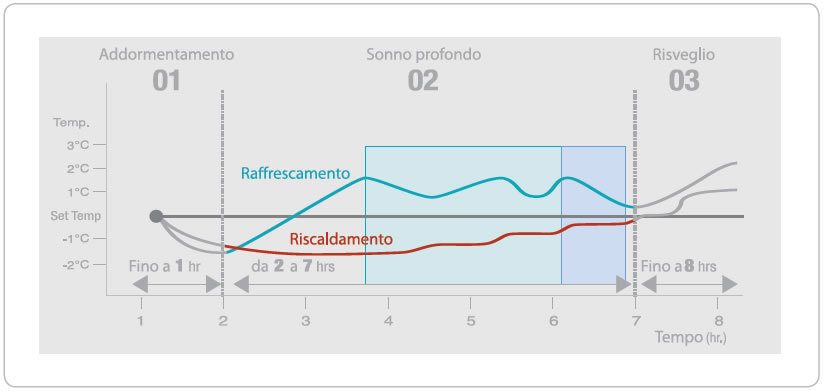 Grafico modalita good sleep Samsung.
